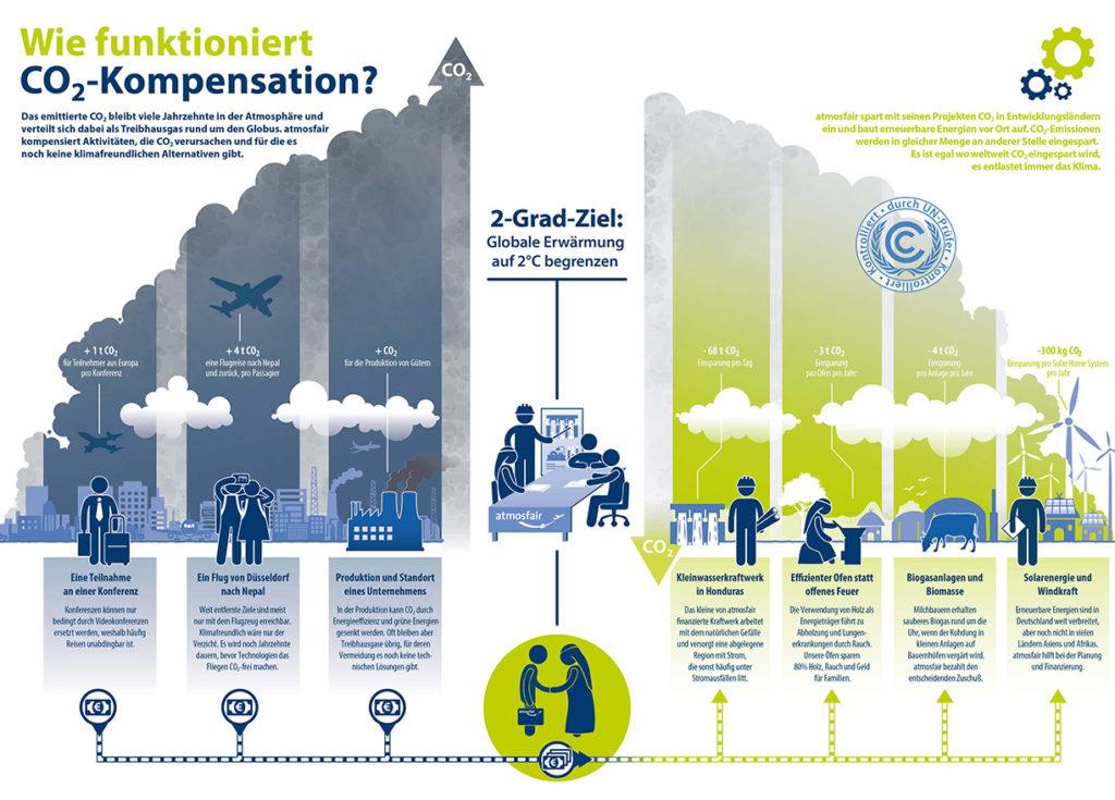Infografik - wie funktioniert CO2-Ausgleich